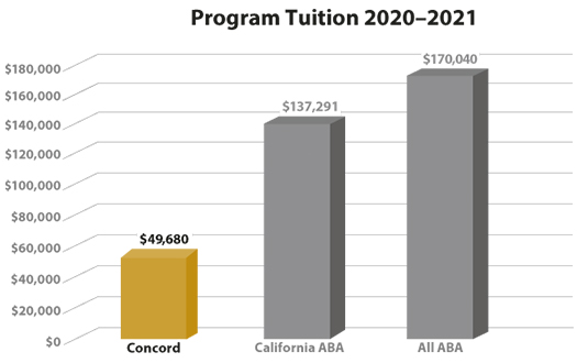 Tuition chart comparing program tuition for 2018-2019 as a bar graph. Tuition for Concord is $47,748, average tution for California ABA programs is $155,130, and average tuition for all ABA programs is $131,811
